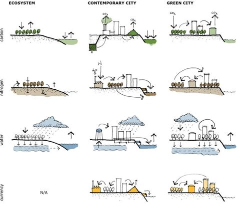 214 best images about landscape architecture diagram on 214 best landscape architecture diagram images on pinterest