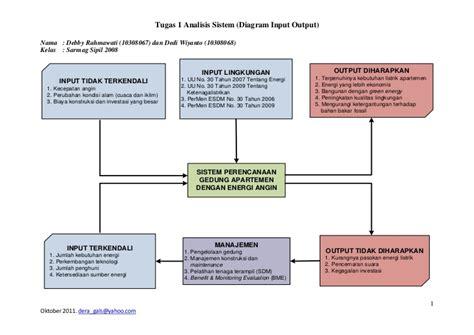 Analisis Input Output diagram black box input output sistem perencanaan gedung apartemen de