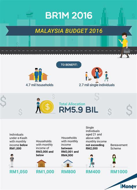 br1m 2016 malaysia budget 2016 the key highlights infographic