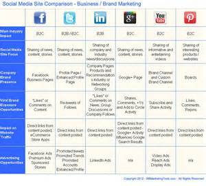 social media marketing plan template social media business plan template nine to five