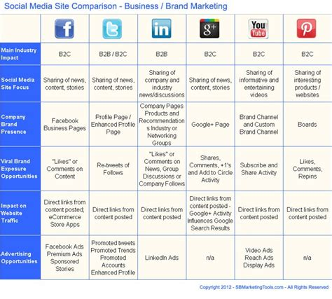 social media business plan template nine to five