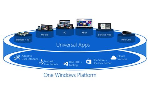 programming windows 10 via uwp learn to program universal windows apps for the desktop program win10 books project scorpio will play uwp pc at 4k power all