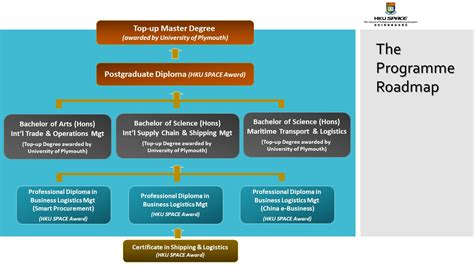 Bachelor S Degree In Business Administration Vs Mba by Bachelor S In Logistics And Supply Chain Management Best