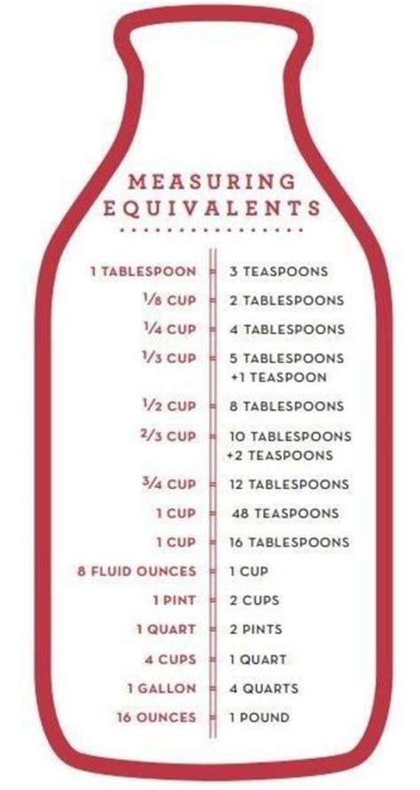 Kitchen Math Check Yourself Equivalents Culinary Math Conversion Worksheets Handy Baking