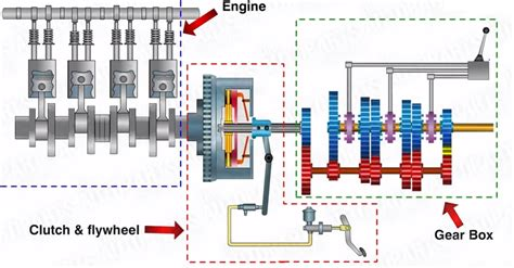 car gearbox diagram f1 transmission system explained
