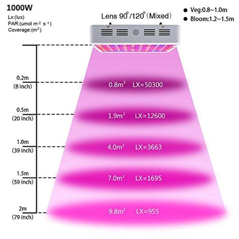 1000w led grow light spectrum king plus 1000w led grow light chips spectrum