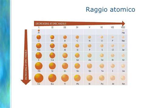 energia di ionizzazione nella tavola periodica lezione 2b 2012