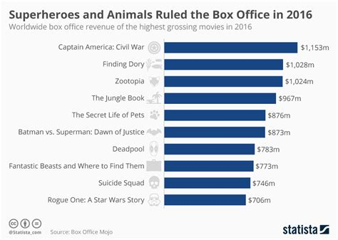 movie box office 2016 worldwide chart superheroes and animals ruled the box office in