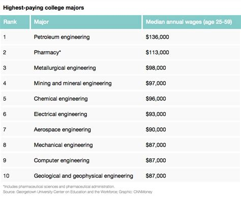 the 5 highest paying degrees of 2015 usa today college top 10 highest paying college majors