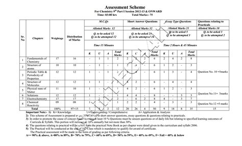 pattern paper of 10th class 2015 assessment scheme chemistry 9th 10th class 2014