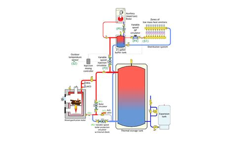Controlled Comfort Heating And Cooling by Controlling Wood Fueled Biomass Boiler Systems Part 2