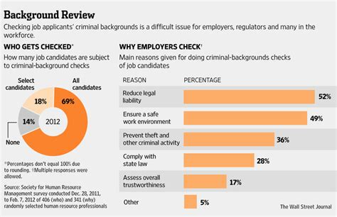 Can Employer Ask About Criminal Record Decadeslong Arrest Wave Vexes Employers Wsj