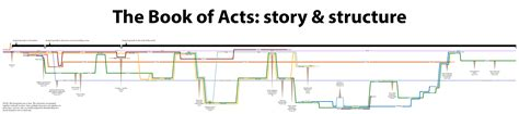 book of mormon made easier chronological map gospel study books finally a simple timeline of acts infographic