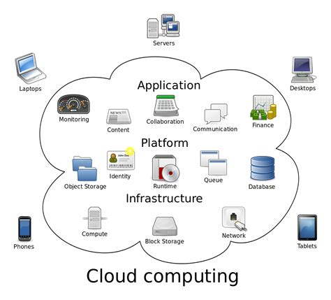 service layout wikipedia cloud computing wikipedia
