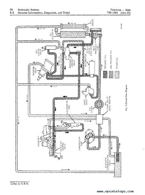 deere 3020 wiring diagram pdf wiring diagram and