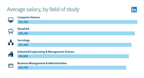 Mba And Cs Salary by Stem Degrees Draw Top Salaries But So Do Others Cus