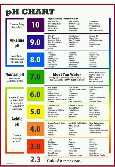 printable alkaline recipes alkaline acidic chart health pinterest