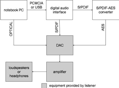 block diagram of dac a block diagram of the reproduction system is shown a dac