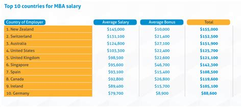 Mba It Salary by Hult International Business School Admissions