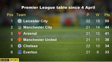 epl goal king chart kasper schmeichel on leicester city s remarkable rise to