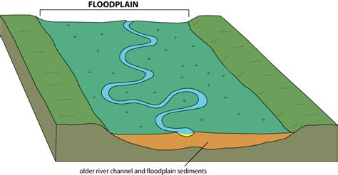 diagram of a floodplain montana earth science picture of the week