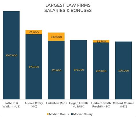 best firms uk which are the best paying firms in the uk