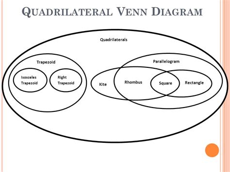 diagram of quadrilaterals four times the with quadrilaterals sol 6 13 7 7