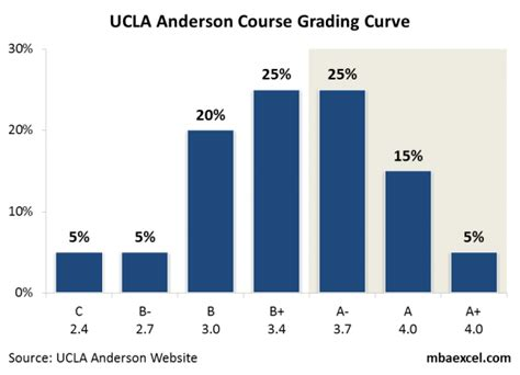 Gpa Ucla Mba by Mba Course Grading Curve At Ucla