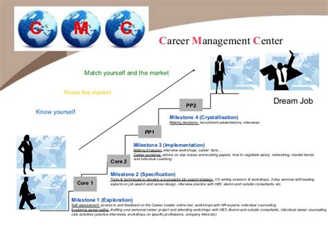 Illinois Mba Career Services by Mba Induction Week Career Leader And Self Assessment