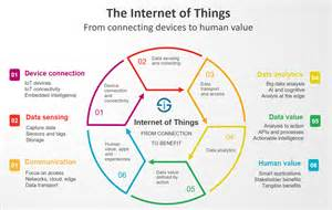 Connected Care Definition The Of Things Essential Of Things Iot