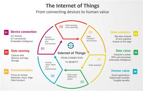 by shit i of course mean immense knowledge and yes the internet of things iot essential iot business guide