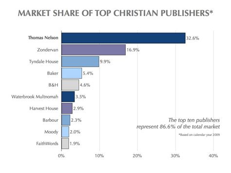 christian picture book publishers top ten u s book publishers for 2009 michael hyatt