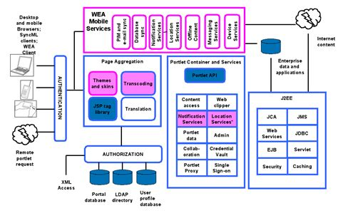 Information Assurance Architecture voice of customer diagram voice get free image about