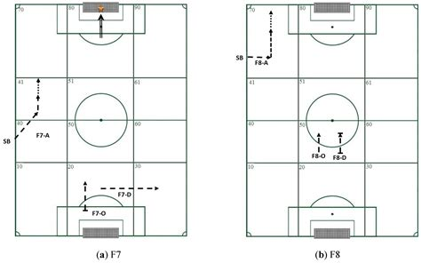 sequential pattern analysis exle sports an open access journal from mdpi