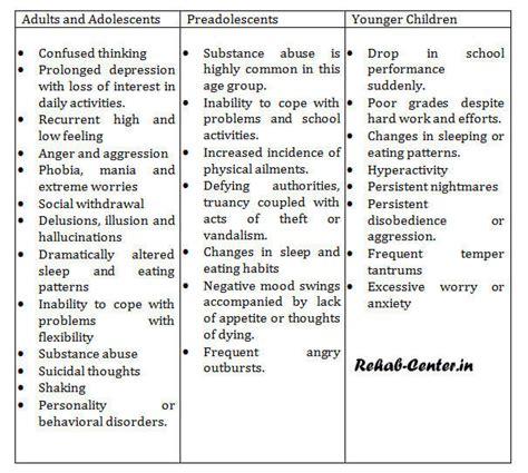 illness symptoms mental illness symptoms mental health tips