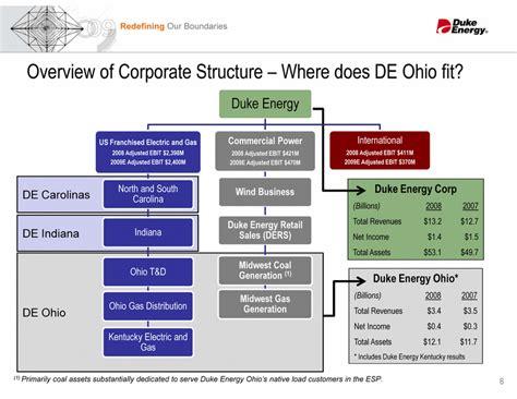Duke Energy Corporate Office by Duke Energy Ohio Inc Form 8 K Ex 99 1 December 10