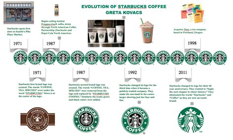 Week #4, Assignment #3: Starbucks Coffee Timeline   J499: Intro to Visualizing Information, Fall