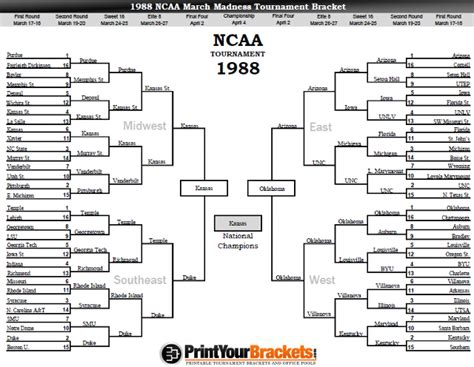 Blind Football World Cup 1988 Ncaa March Madness Tournament Bracket Results