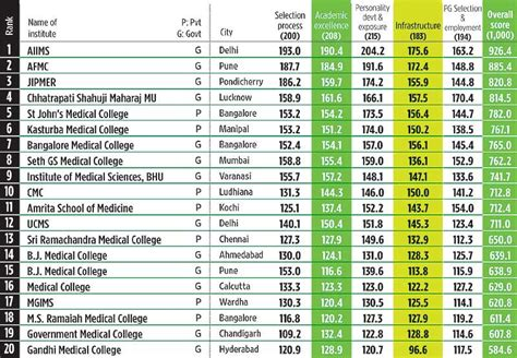 List Of Top 20 Mba Colleges In Pune by Addmision Query