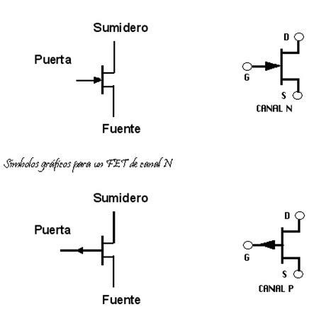 un transistor fet fet y mosfet