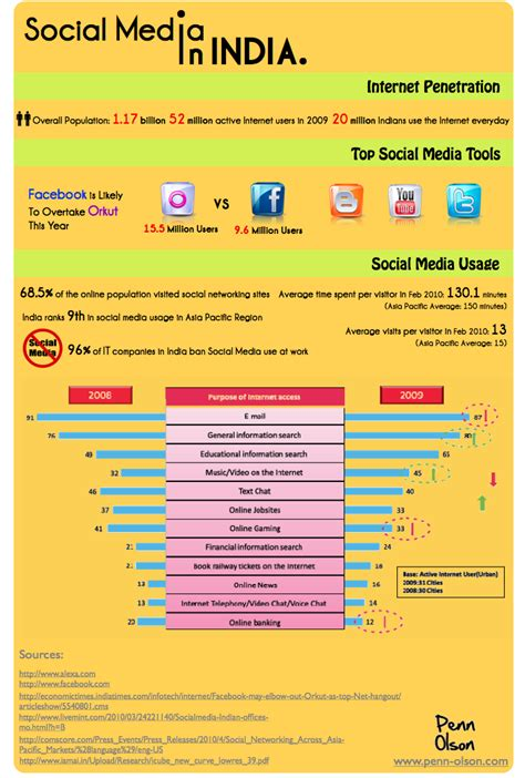 thesis on social media marketing in india the social media landscape in india infographic tech