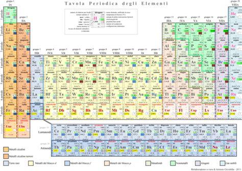 tavola periodica completa da stare helter skelter 10 modi per riconciliarsi con la fisica
