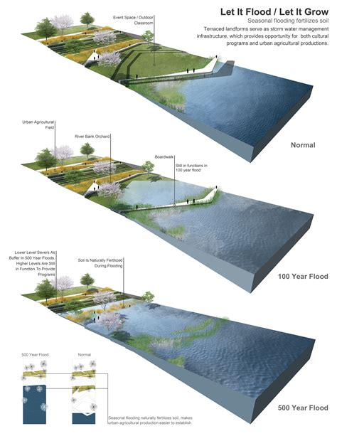 design flood definition asla 2013 student awards natural water as cultural water