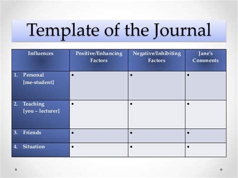 student learning log template effects of a reflective framework on student teachers