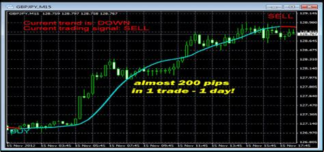 half trend better trend line indicator forex trader like a pro