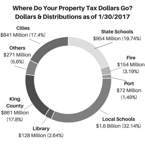 County Property Tax Records 2017 Taxes King County