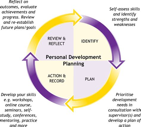 focus on individual development plan with a real life career