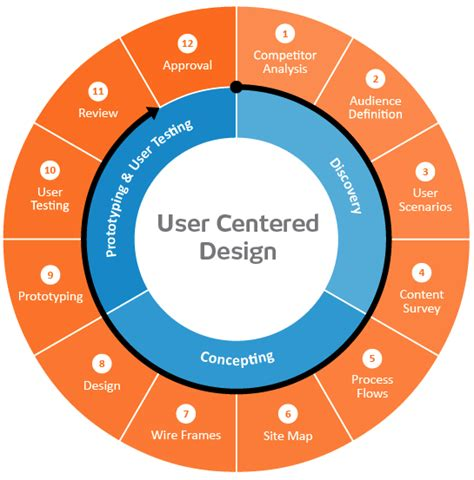 web design centered layout the importance of ux niceone