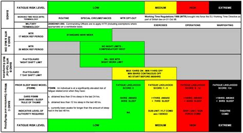 Threat Assessment Template Template Business Fatigue Management Policy Template