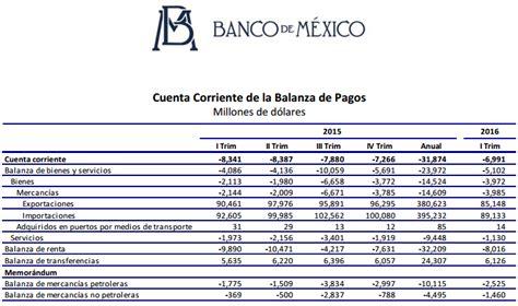 pagos a cuenta is 2016 pierde terreno cuenta corriente del pa 237 s en primer trimestre